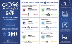 WHO World Immunization Week 2015 Infographic