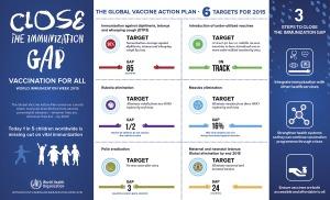 WHO World Immunization Week 2015 Infographic