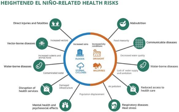 el-nino-health