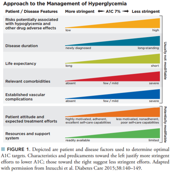 figure-1-approach-to-the-management-of-hyperglycemia