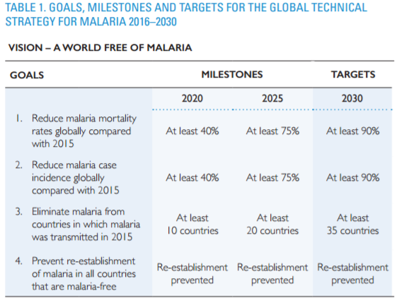 global-technical-strategy-for-malaria-2016-2030-goals-objectives-and-targets