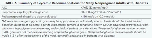 table-6-summary-of-glycemic-recommendations-for-nonpregnant-adults-with-diabetes