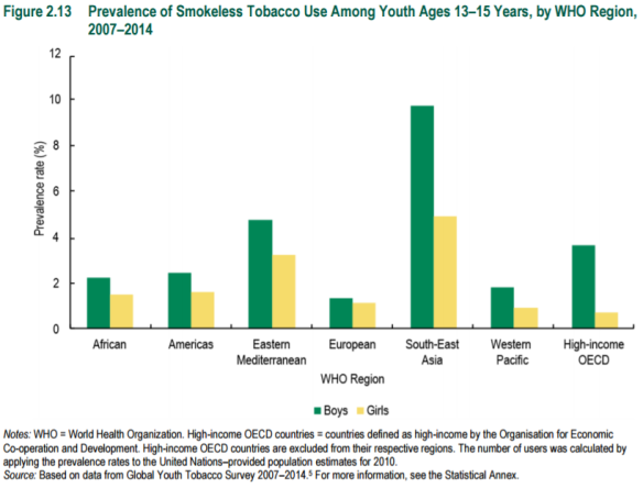 figure-2-13-prevalence-of-smokeless-tobacco-use-among-youth-13_15-years-by-who-region-2007_2014
