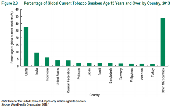 figure-2-3-percentage-of-global-current-tobacco-smokers-age-15-years-and-above-by-country-2013