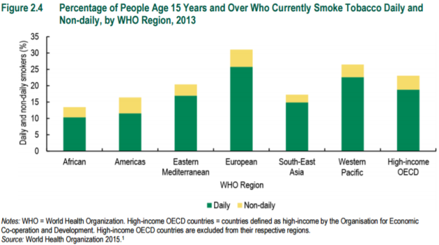 figure-2-4-percentage-of-15-yrs-and-over-who-currently-smoke-tobacco-daily-and-non-daily-by-who-region-2013