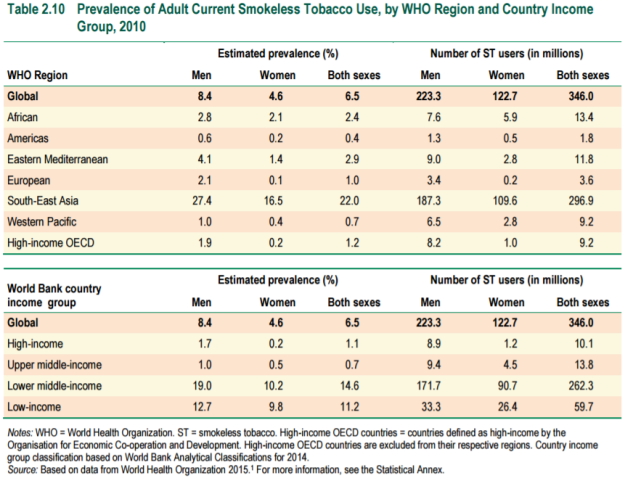 table-2-10-prevalence-of-adult-current-smokeless-tobacco-use-by-who-region-2010