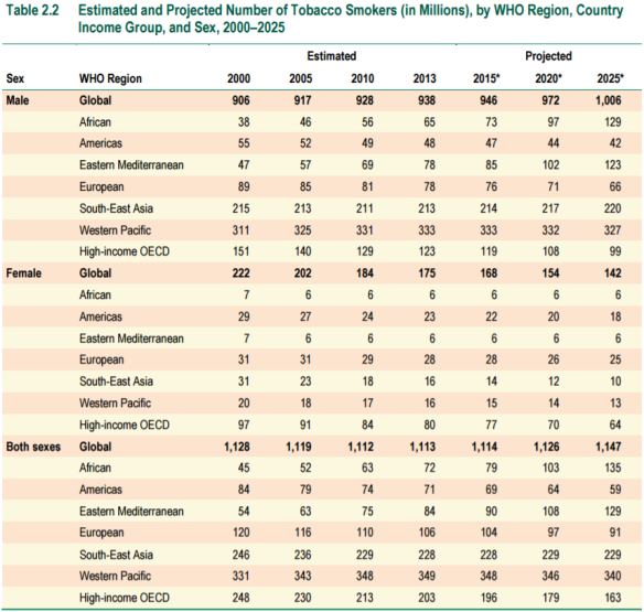table-2-2-estimated-and-projected-no-of-tobacco-smokers-by-who-region-2000_2025