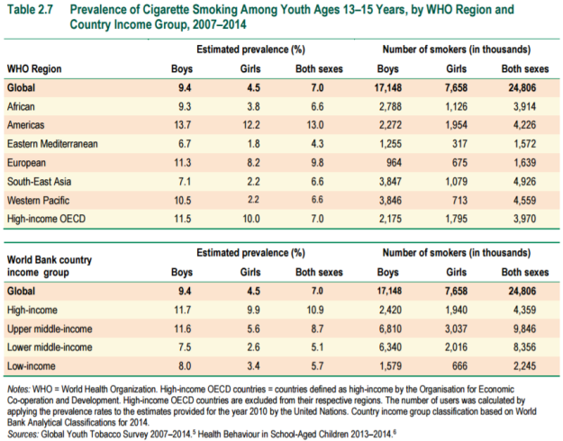 table-2-7-prevalence-of-cigarette-smoking-among-youth-13_15-years-by-who-region-2007_2014