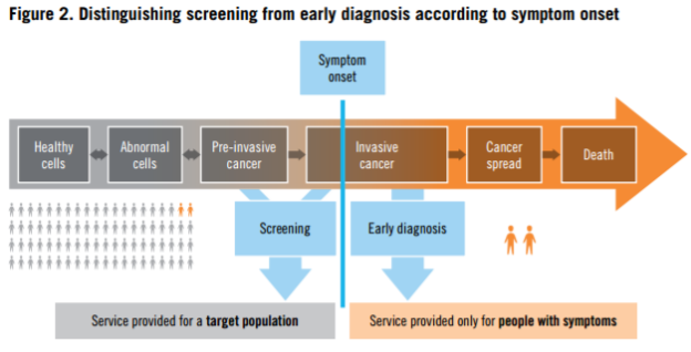 who-guide-to-early-cancer-diagnosis-fig-2-screening-vs-early-diagnosis