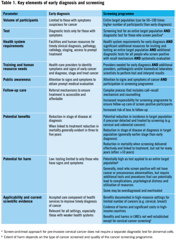 who-guide-to-early-cancer-diagnosis-table-1-elements-of-early-diagnosis-and-screening