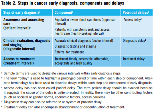 who-guide-to-early-cancer-diagnosis-table-2-steps-in-cancer-early-diagnosis_components-and-delays