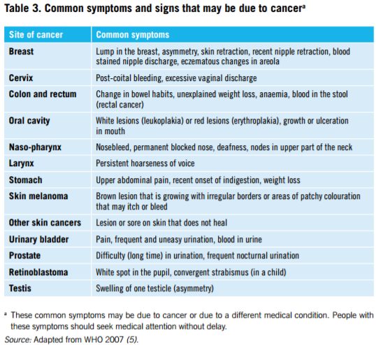 who-guide-to-early-cancer-diagnosis-table-3-common-symptoms-and-signs-that-may-be-due-to-cancer