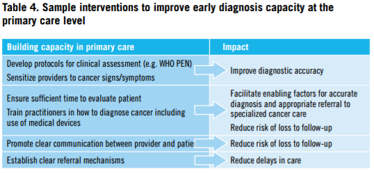 who-guide-to-early-cancer-diagnosis-table-4-sample-interventions-to-improve-early-diagnosis-capacity-at-the-primary-care-level