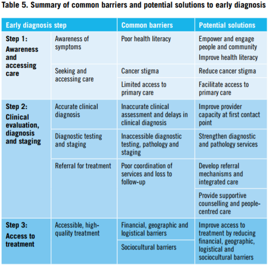 who-guide-to-early-cancer-diagnosis-table-5-summary-of-common-barriers-and-potential-solutions-to-cancer-early-diagnosis