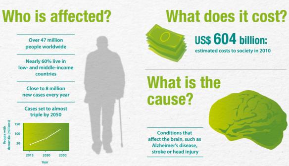 2017-05-29 06_29_26-infographic_dementia_en cost