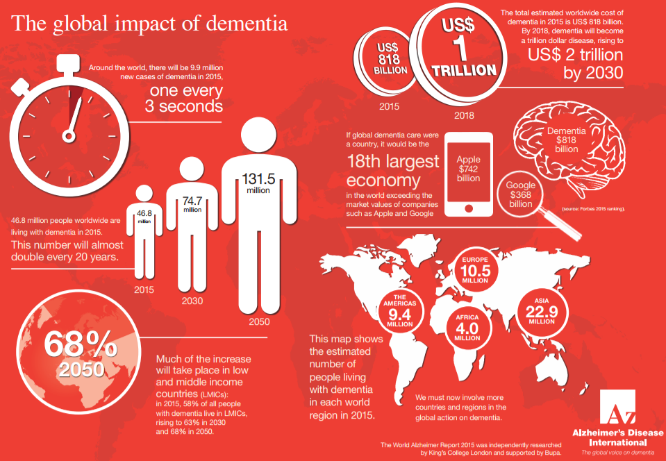 who updates fact sheet on dementia  21 september 2017