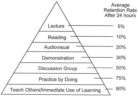 Average retention rate after 24 hours by teaching method (