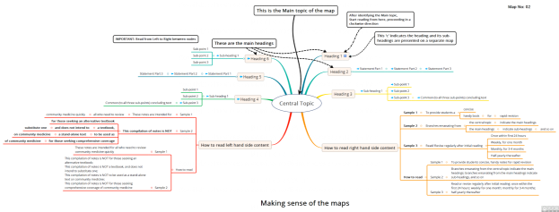 Map2. Making sense of the maps