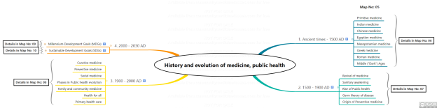 Map5. History and evolution of medicine, public health