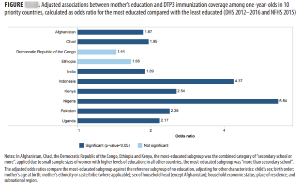 Adjusted association between mothers education and DTP3 immunization among one year olds in 10 priority countries