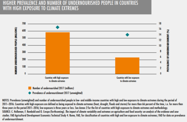 Food Security8. Climate change and undernutrition