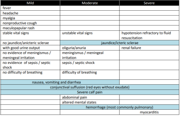 Leptospirosis Classification and associated clinical features