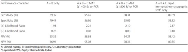 Leptospirosis Performance of Modified Faine's criteria 2012 Bandara et al