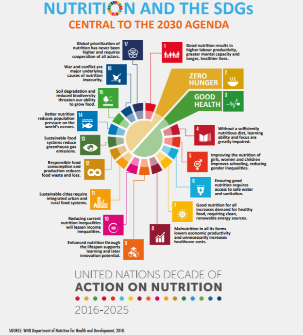 Nutrition and SDGs