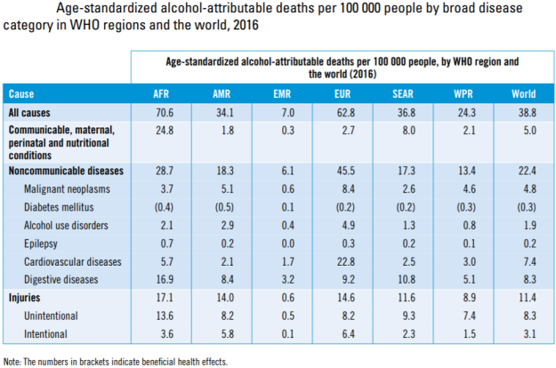 WHO Alcohol and Healt. Age standardized alcohol attributable deaths by broad disease categories 2016