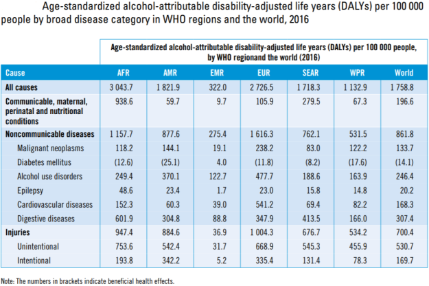 WHO Alcohol and Health. Age standardized DALYs per 100 000 population 2016