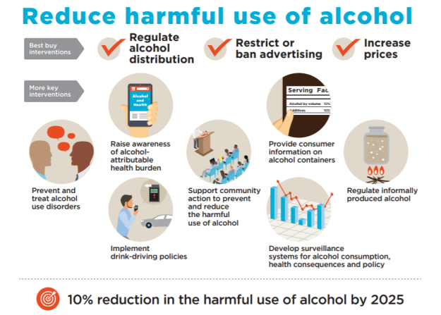 WHO Alcohol and health. control measures