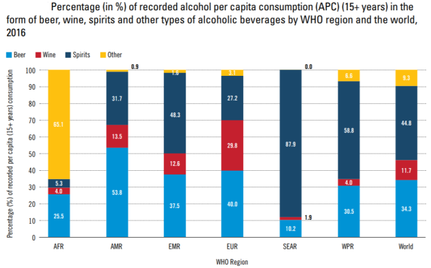 WHO Alcohol and health. Percentage per capita consumption type of alcohol