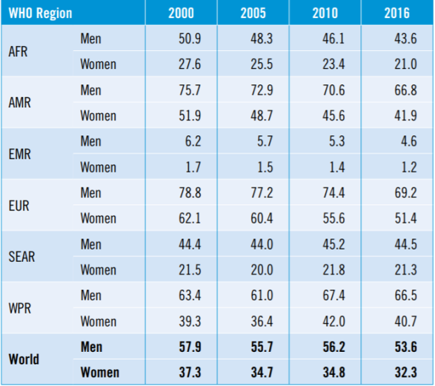WHO Alcohol and Health. Prevalence of current drinking by WHO Region and gender 2000 to 2016