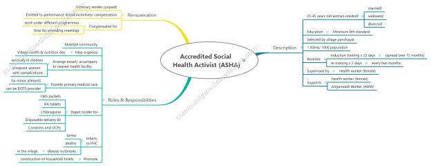 NRHM 2. Accredited Social Health Activist (ASHA)