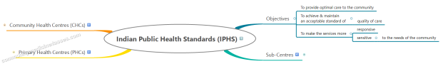 NRHM 3. Indian Public Health Standards (IPHS) 1. Overview