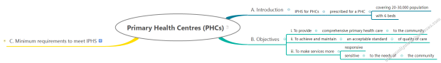 NRHM 5. IPHS 3. Primary Health Centres (PHCs) 1. Overview