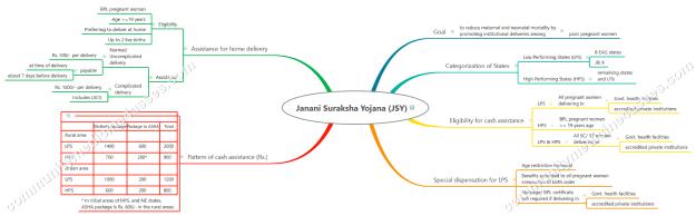 NRHM 8. Janani Suraksha Yojana (JSY)