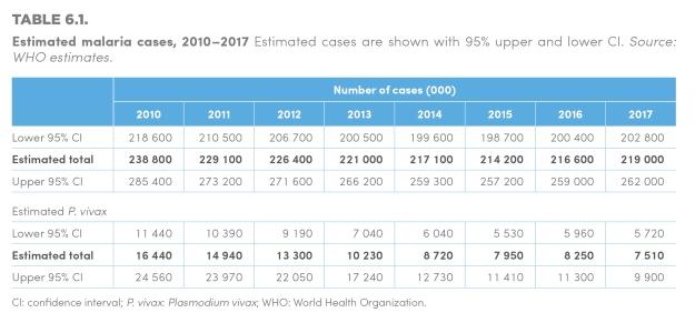 WMR 2018-Table 6.1