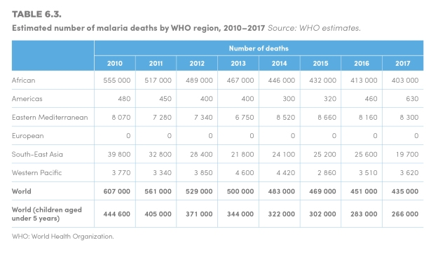 WMR 2018-Table 6.3