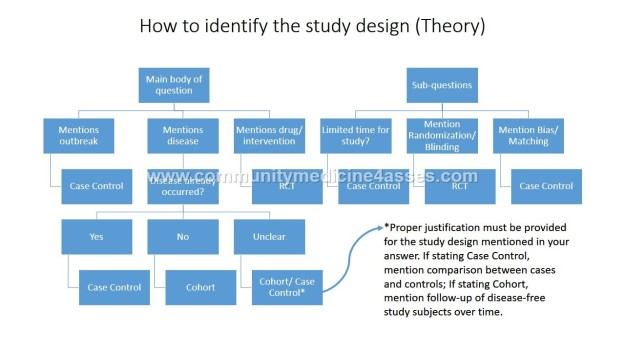 How to identify the study design (Theory)