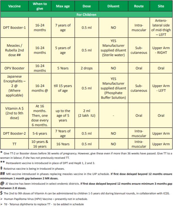 National Immunization Schedule 2018 Children