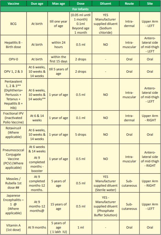 National Immunization Schedule 2018 Infants