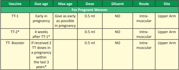 National Immunization Schedule 2018 Pregnant women