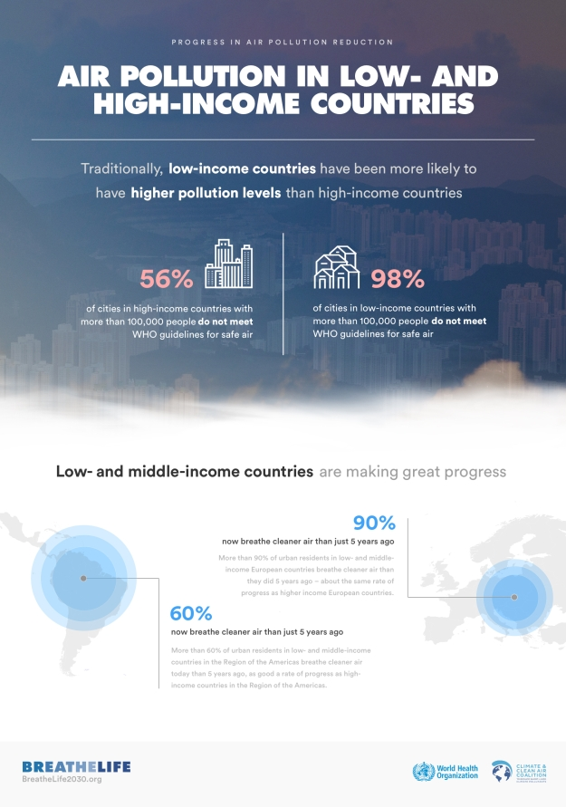 air-pollution-low-mid-income