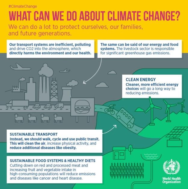 climatechange-infographic3