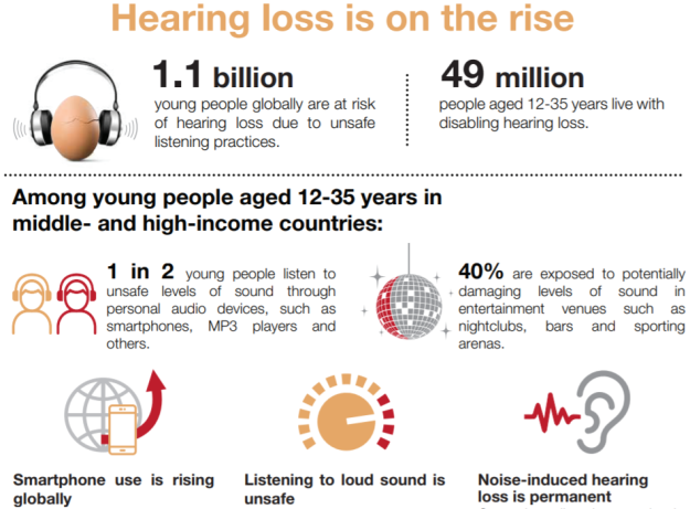 WHO Safe Listening Hearing loss is on the rise