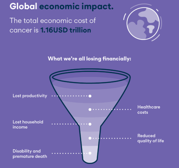 World Cancer Day Economic Impact