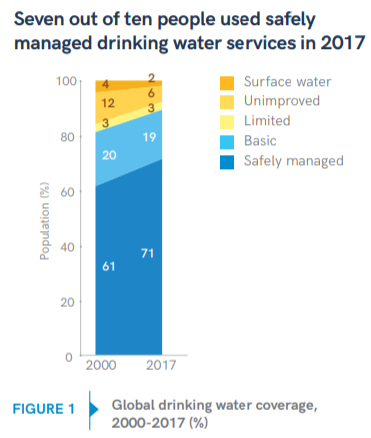2019 Progress Report on WASH Drinking water Fig 1