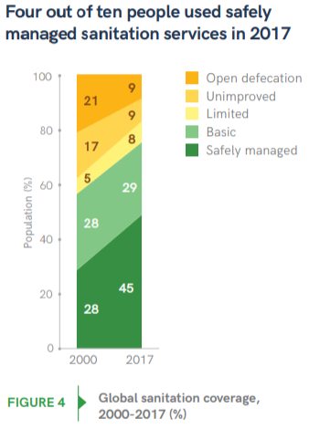 2019 Progress Report on WASH Sanitation Fig 4
