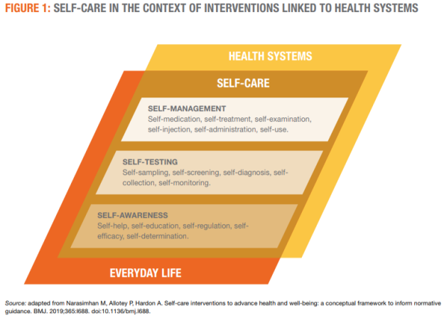 2019-07-06 06_30_49-9789241550550-Self care in context of interventions linked to health systems - Opera